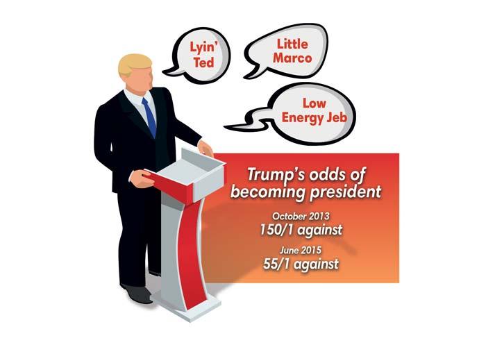 branding-beat-the-odds-trump