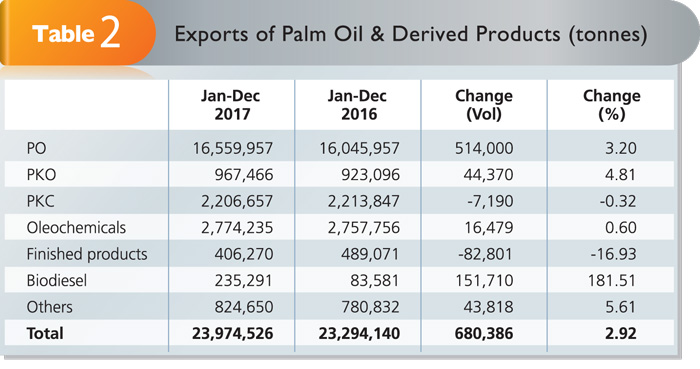 malaysian palm oil industry new market Malaysia's total palm oil inventories grew 145% to 2  negative campaigns against the industry  malaysian palm oil futures were slightly higher at.