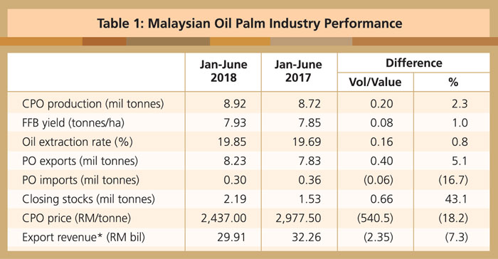Malaysian Palm Oil Performance And Prospects Global Oil Fats Business Online Gofbonline Com