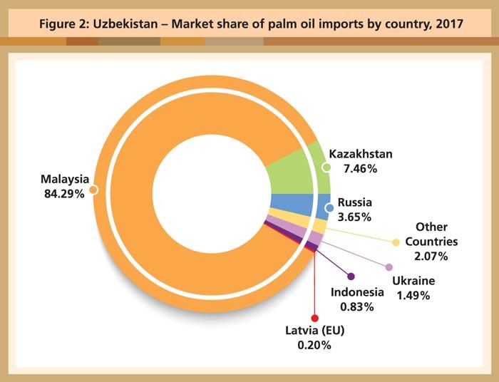 Uzbekistan's Economic Reforms | Global Oil & Fats Business